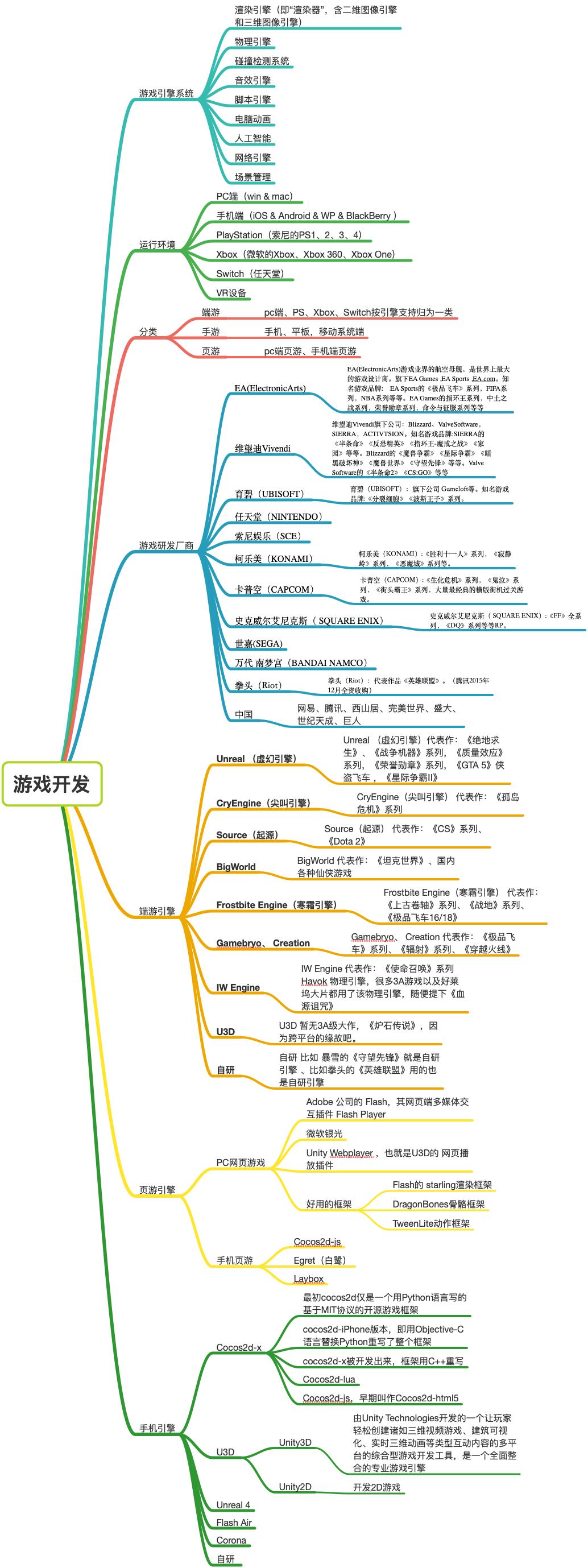 20190320-游戏开发入门常识.png