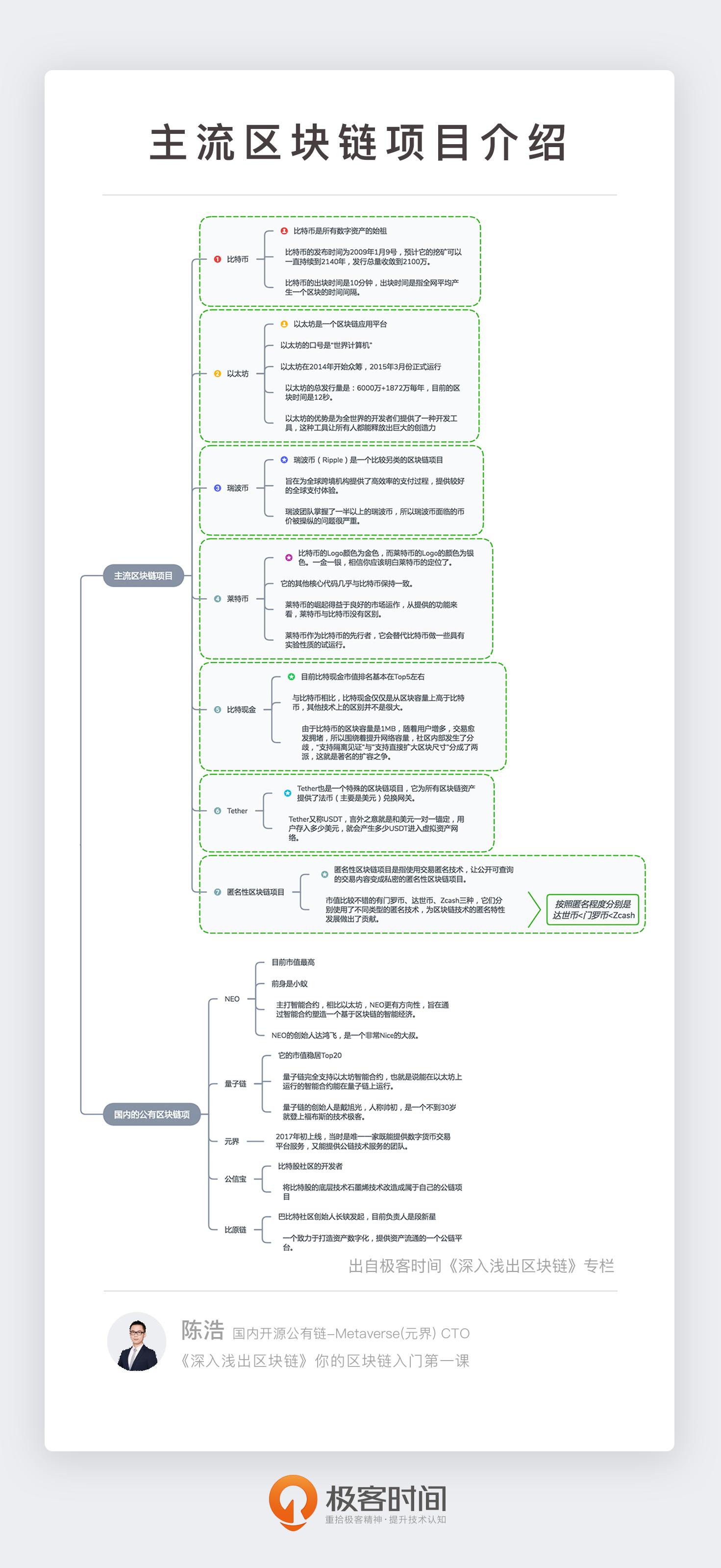20190322-主流区块链项目简介.png