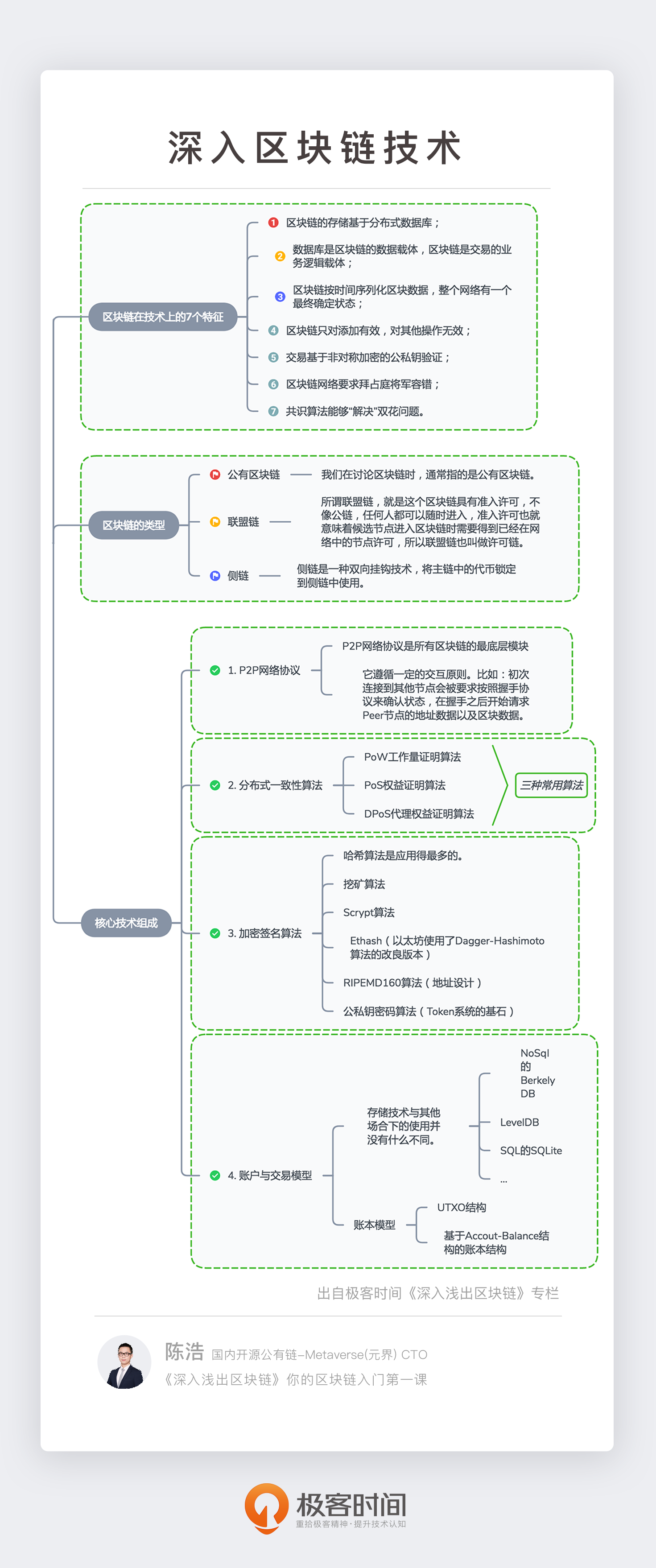 20190322-深入区块链技术 .png