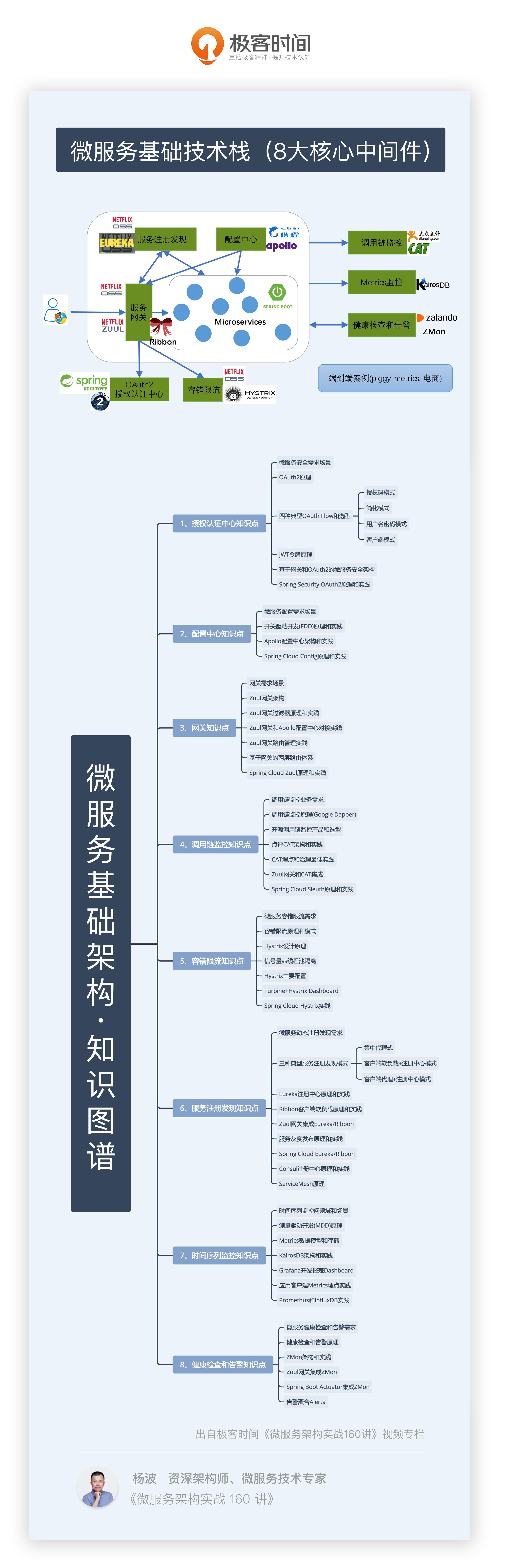 20190324-微服务基础架构知识图谱.PNG