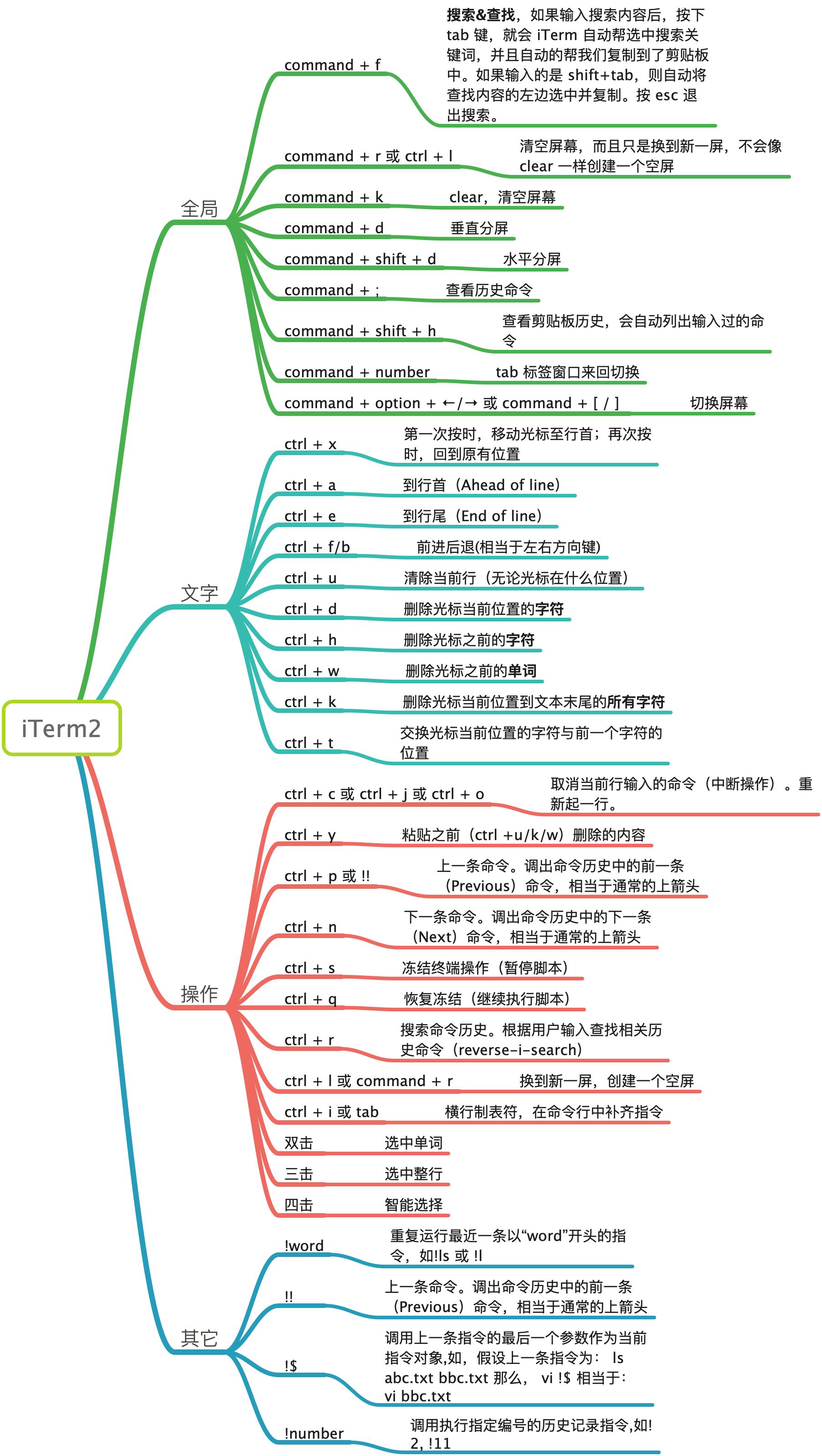 20190402-iTerm2快捷键大全
