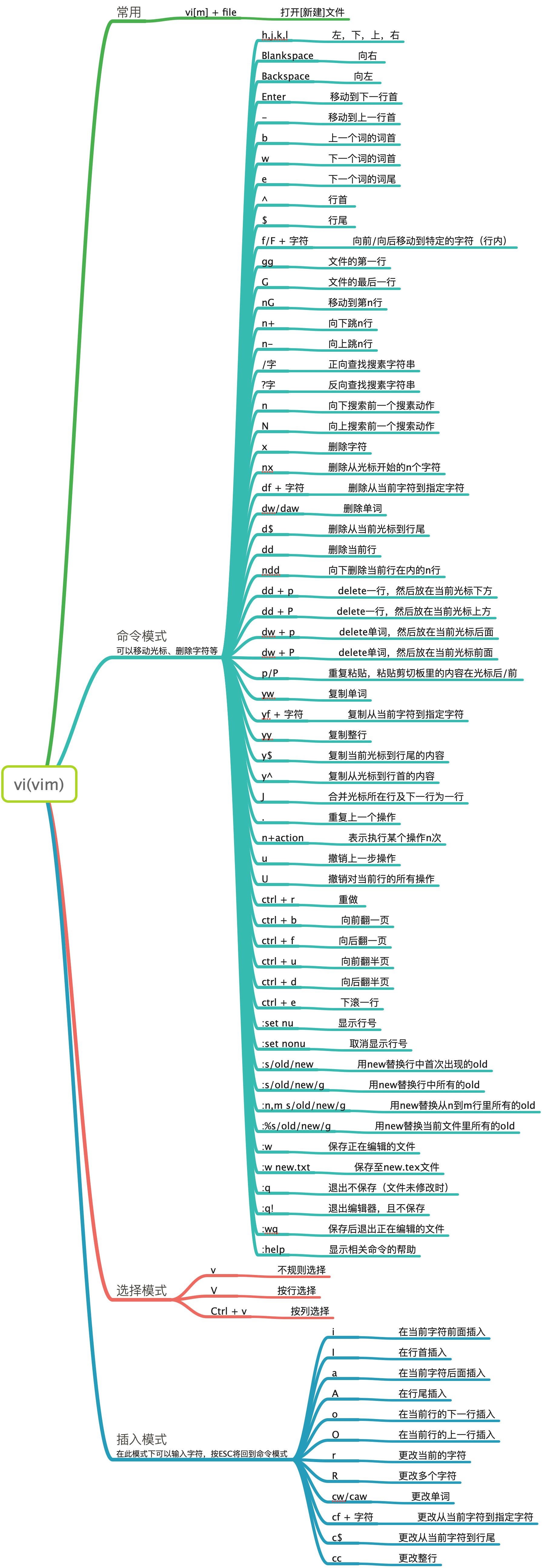 20190403-vi(vim)快捷键大全.png