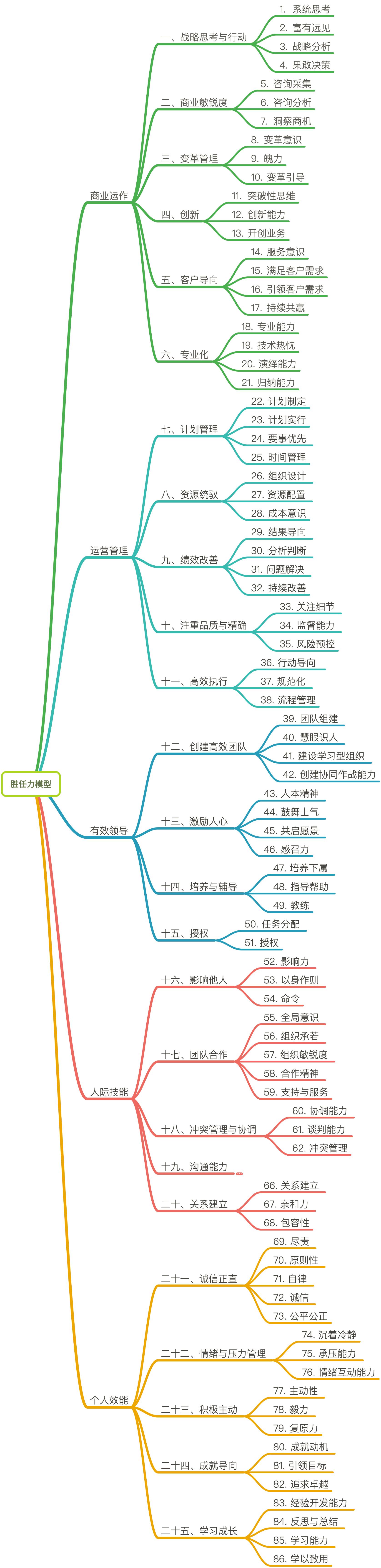 20190418-胜任力模型.png