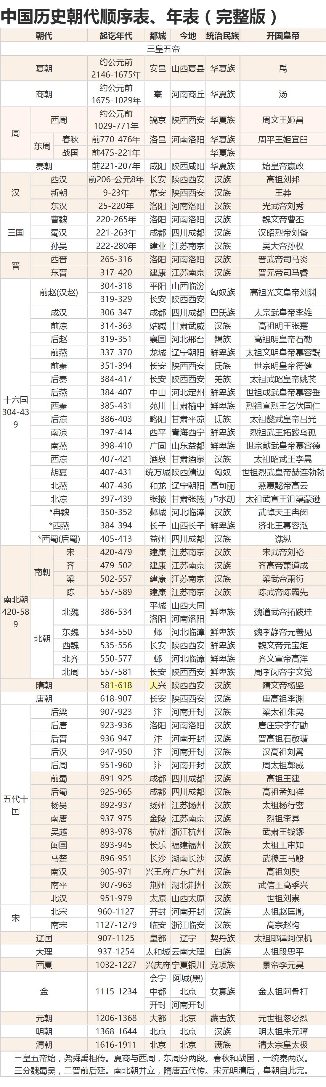 20190526-中国历史朝代顺序表、年表(完整版).jpeg