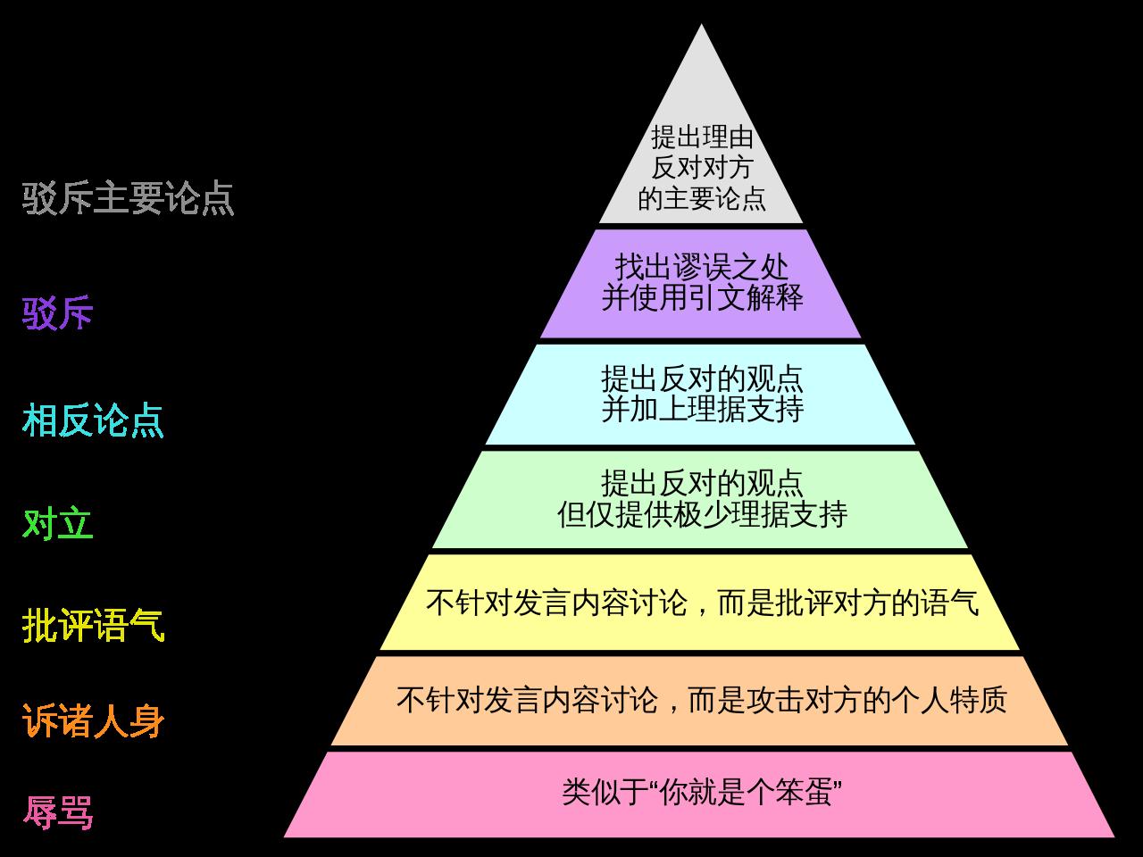 20190613-格雷厄姆的分歧等级-Graham's_Hierarchy_of_Disagreement-zh-hans.png