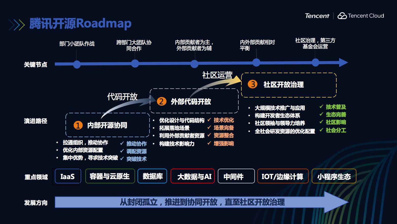 20190705-腾讯开源路线图-堵俊平.PNG