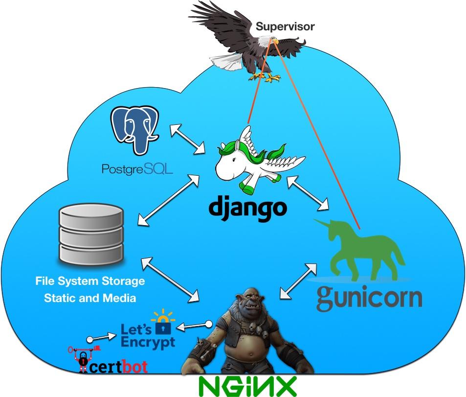 20180714-Django-Deployment-Strategy.jpg