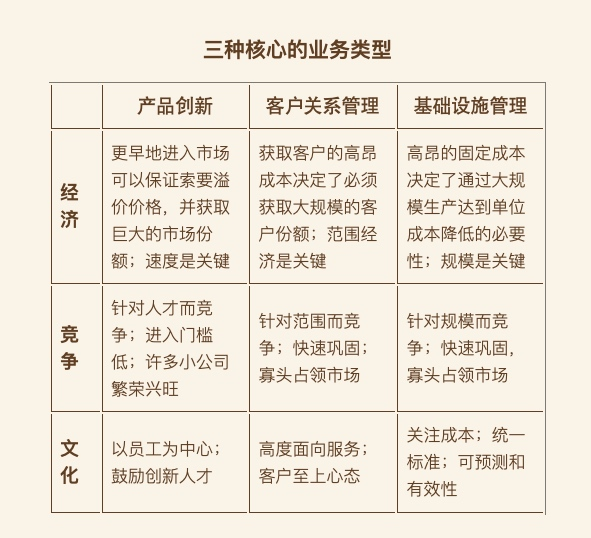 20190227-04-三种核心的业务类型.jpg