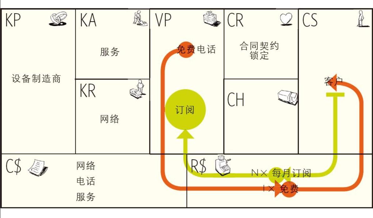 20190227-08-免费式商业模式-免费移动电话的诱钓模式.jpg