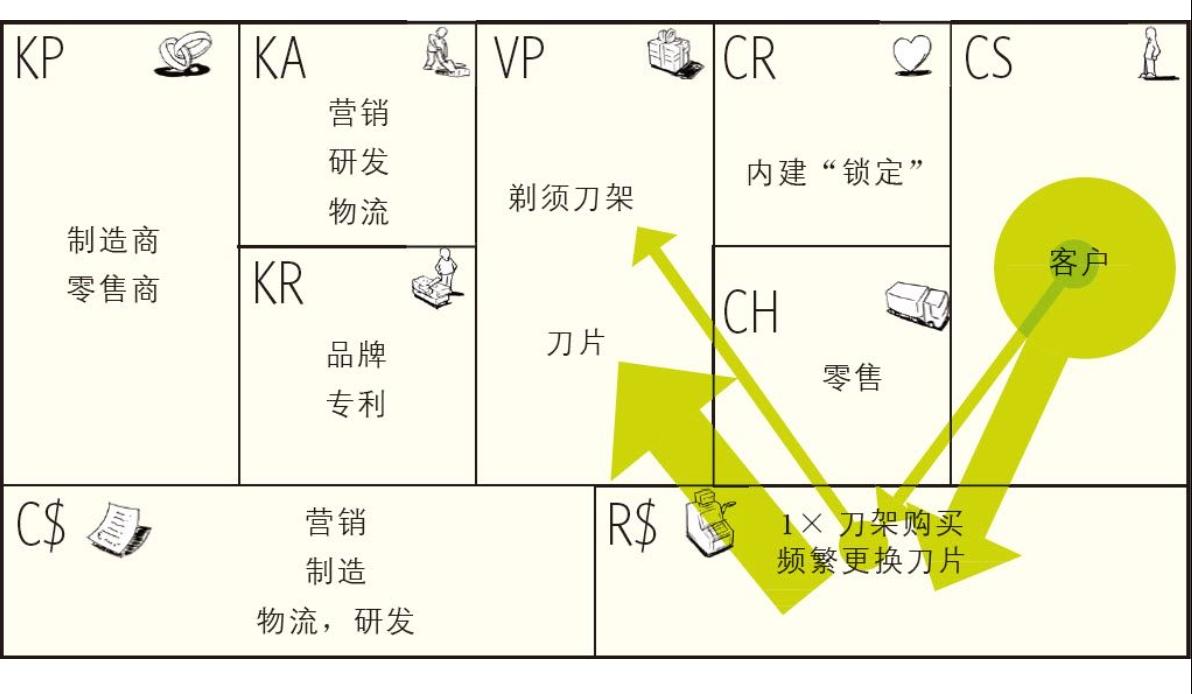 20190227-08-免费式商业模式-剃刀与刀片:吉列.jpg