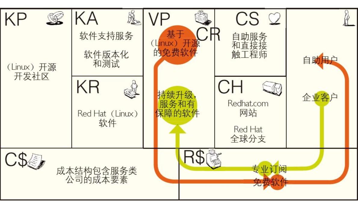 20190227-08-免费式商业模式-RedHat.jpg