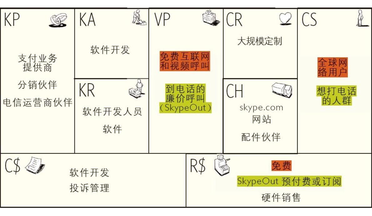 20190227-08-免费式商业模式-Skype-01.jpg
