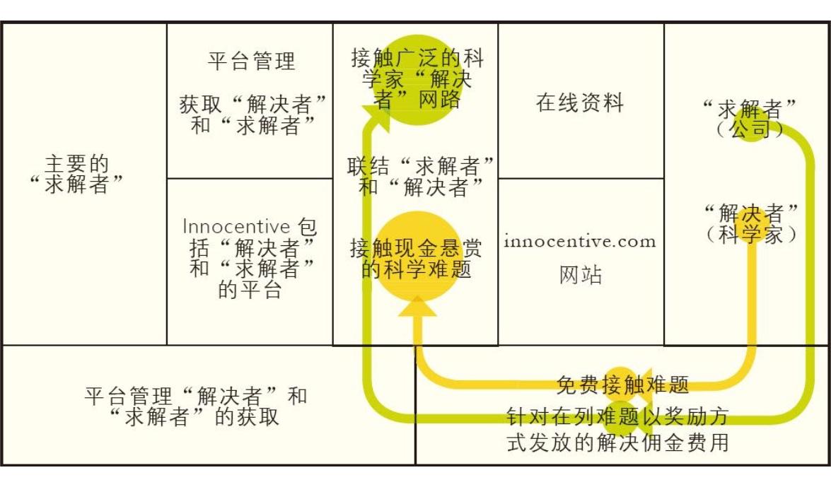 20190227-09-开放式商业模式-Innocentive.jpg