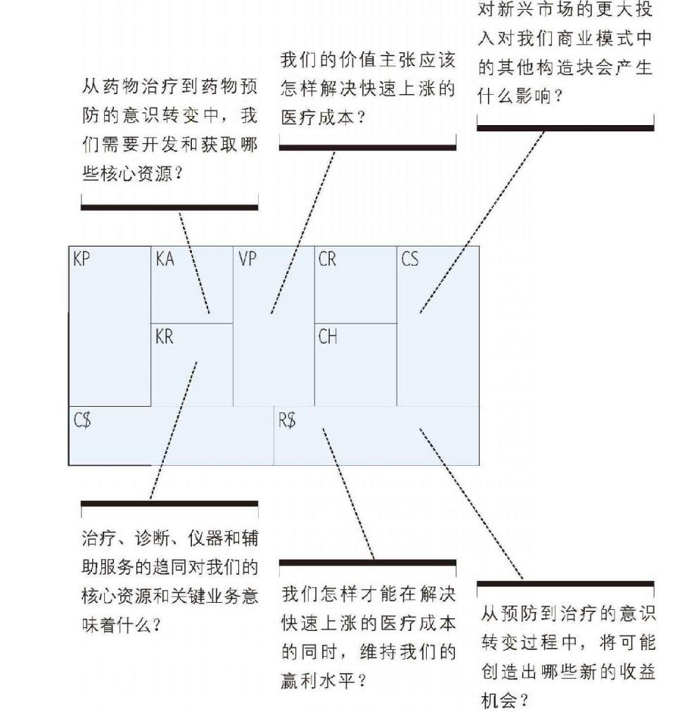 20190227-14-商业模式环境-制药行业环境分析01.jpg