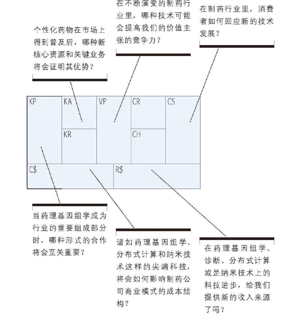 20190227-14-商业模式环境-制药行业环境分析03.jpg
