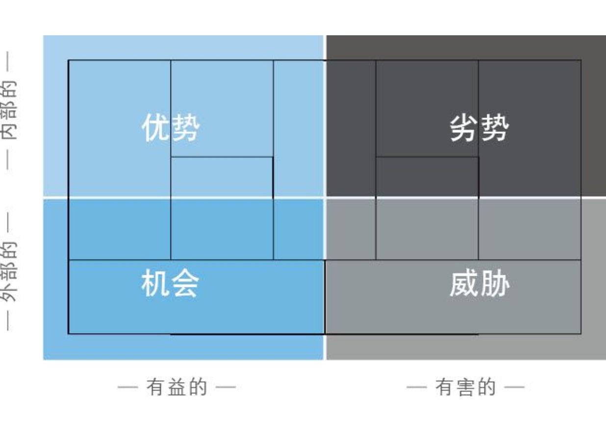 20190227-15-详尽地SWOT评估每一个构造块.jpg