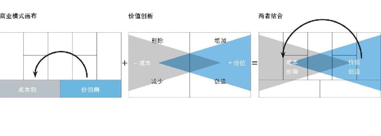 20190227-16-在商业模式画布中融入蓝海战略框架.jpg