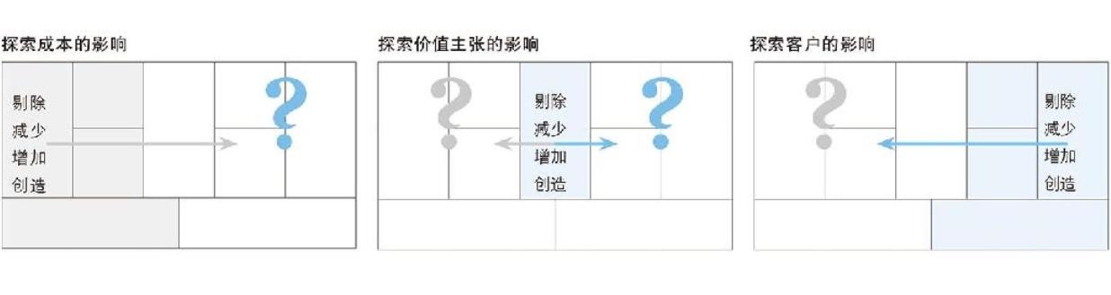 """20190227-16-用""""四项行动构架""""来质疑你的商业模式画布.jpg"""