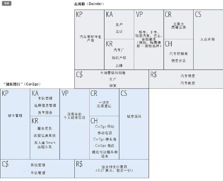 """20190227-17-戴姆勒的""""随租随行""""(CAR2GO)商业模式.jpg"""