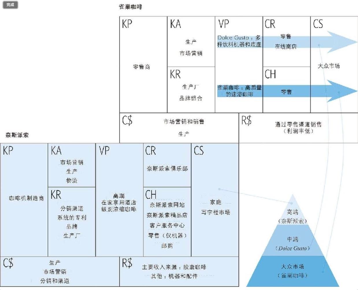 20190227-17-雀巢咖啡业务的商业模式组合.jpg
