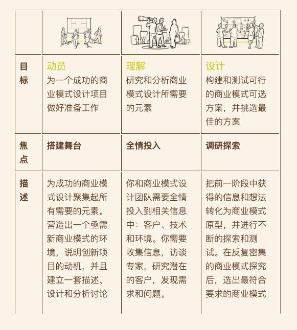 20190227-19-5个阶段:动员、理解、设计、实施、管理-01.jpg