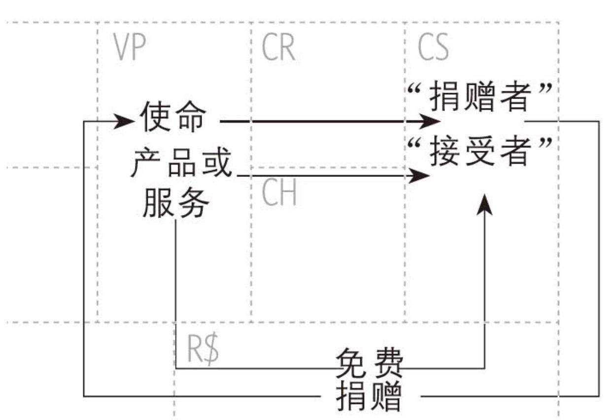 20190227-20-不以赢利为目的的商业模式-01.jpg