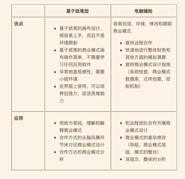 20190227-21-电脑辅助商业模式设计.jpg