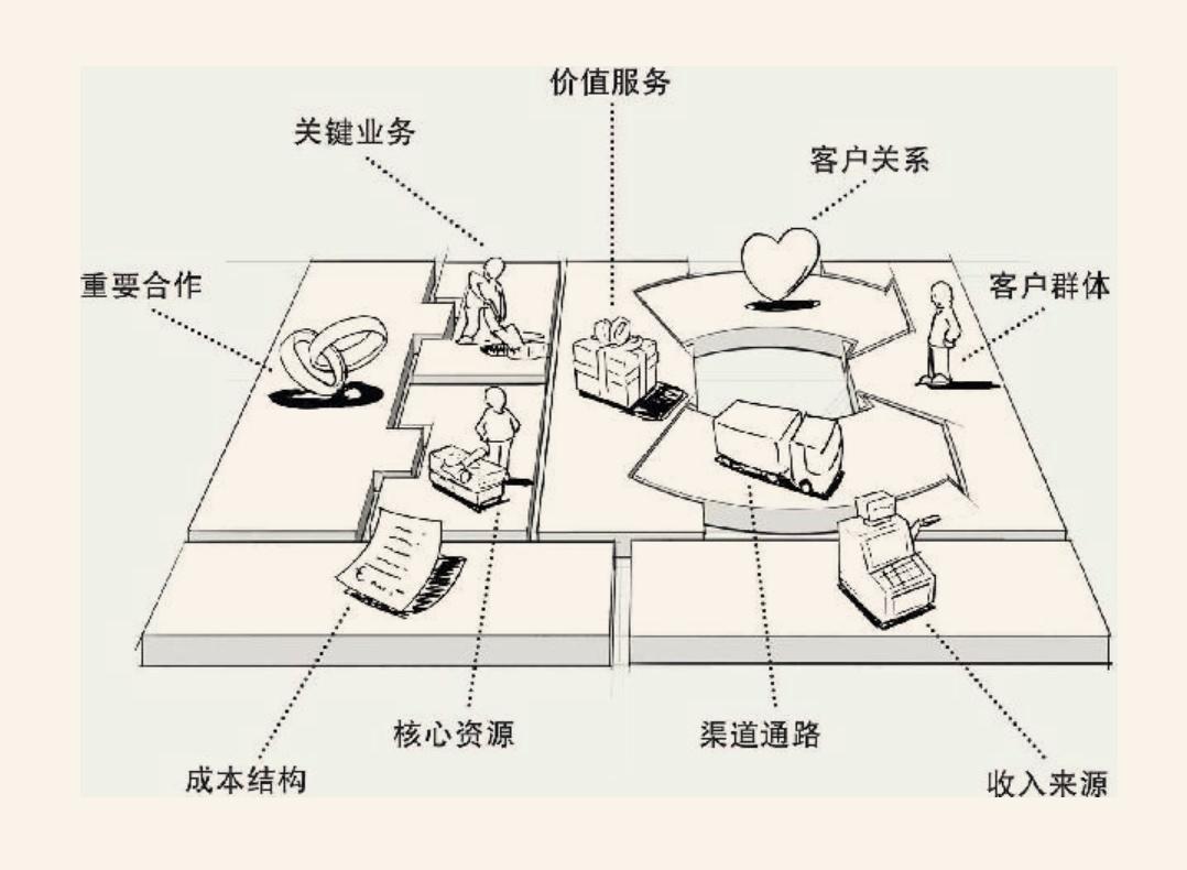 20190303-商业模式的九大组成模块.jpg