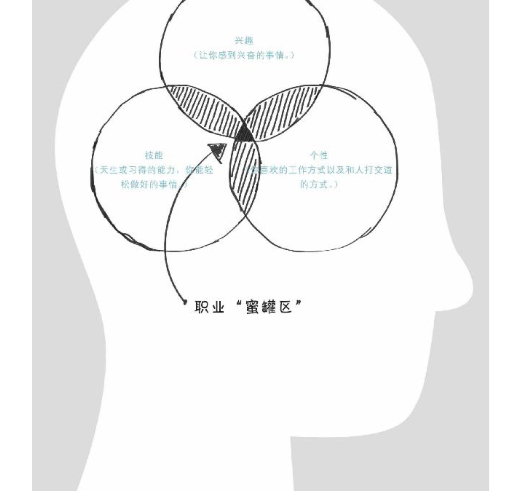 """20190303-生命线探索---职业""""蜜罐区"""".jpg"""