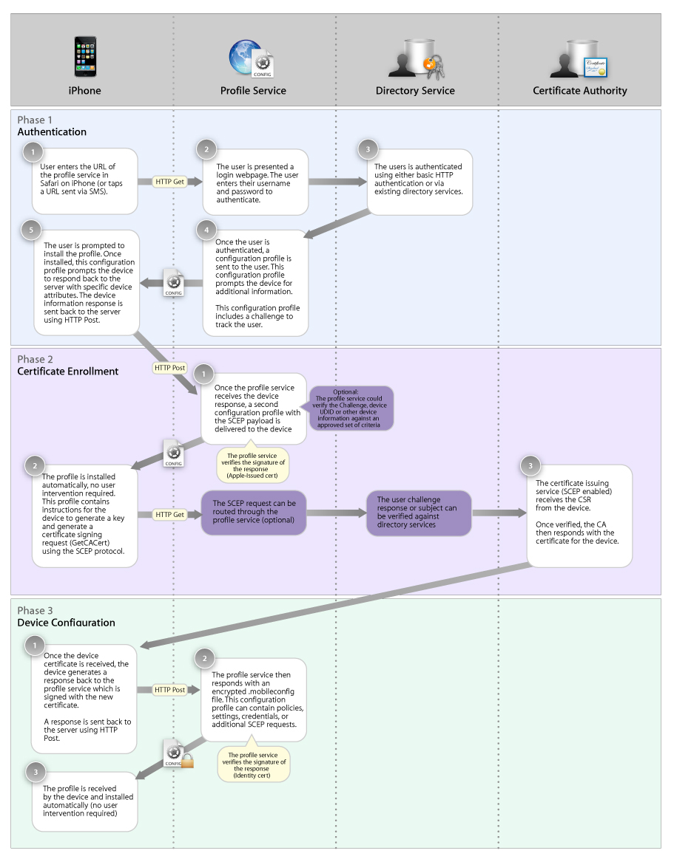 20190507-Device-registration-process-ota_developer_flow_chart.jpg