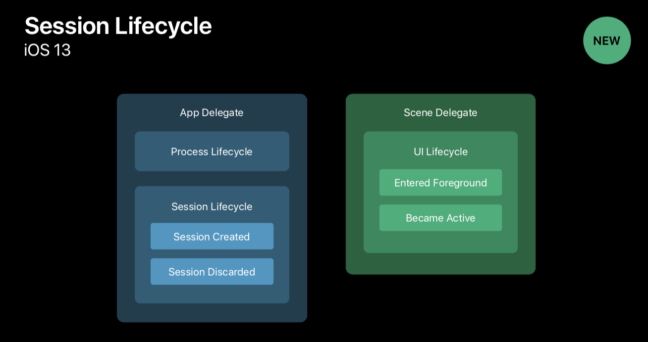 iOS13-SessionLifecycle.png