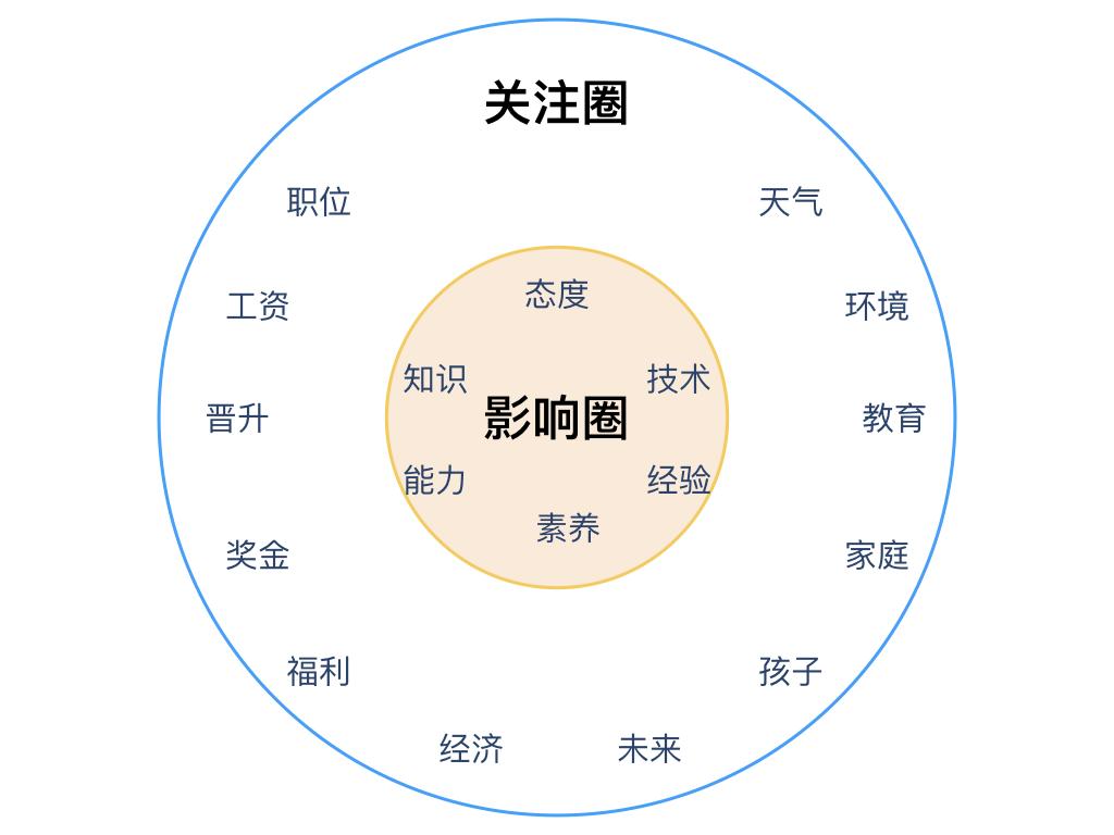 关注圈&影响圈模型-02.png