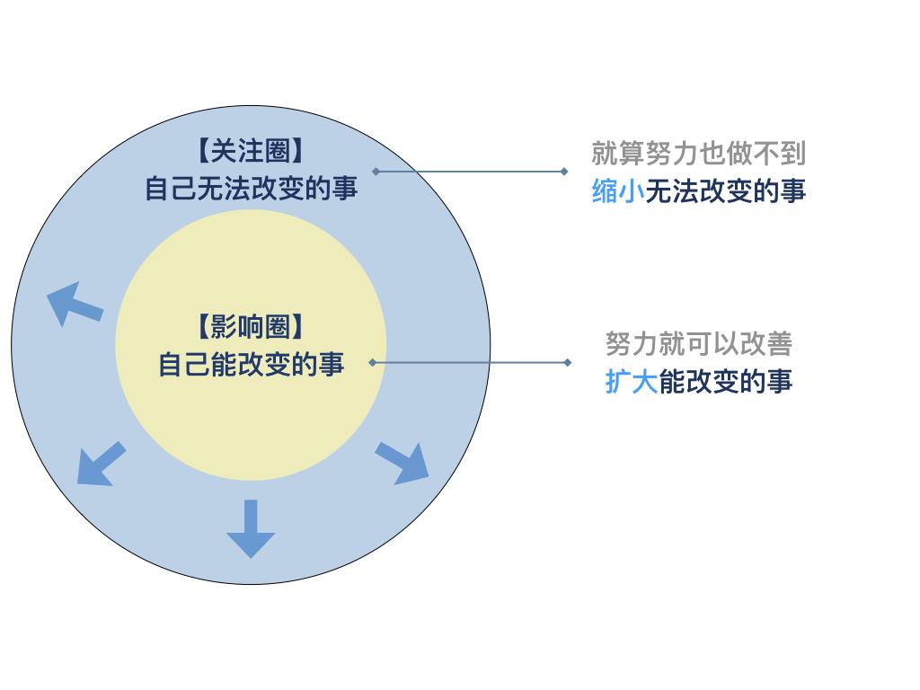 关注圈&影响圈模型-04.png