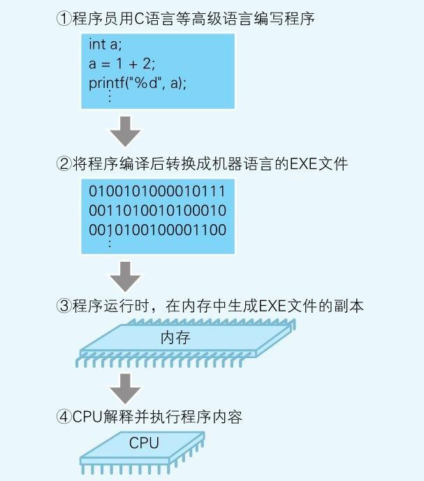 图1-1-程序运行流程示例.jpg