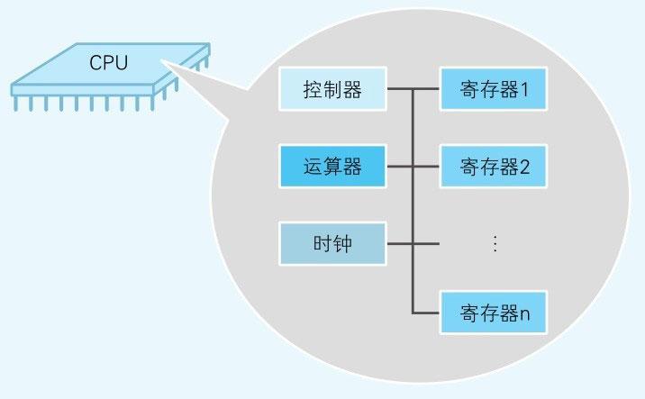 图1-2-CPU的四个构成部分.jpg
