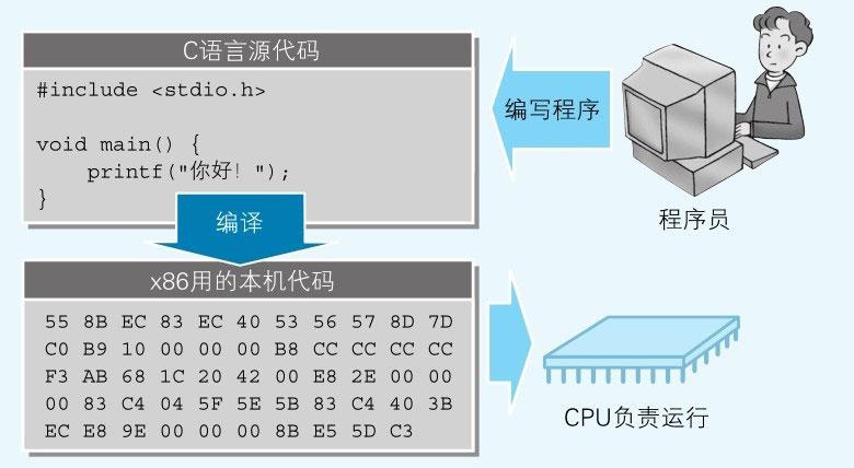 图7-2-CPU负责解析并运行从源代码编译而来的本地代码.jpg