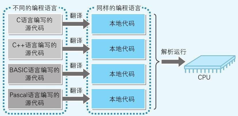 图8-2-转换成本地代码后就变成了同样的语言.jpg