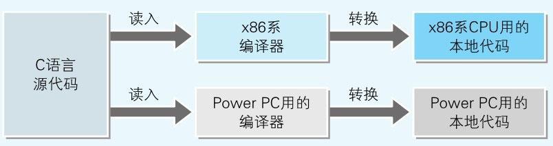 图8-5-同样的源代码可以转换成适用于不同处理器的本地代码.jpg