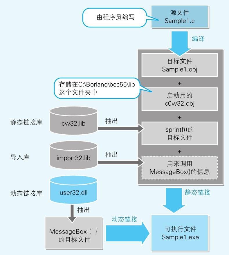 图8-8-Windows中的编译和链接机制.jpg