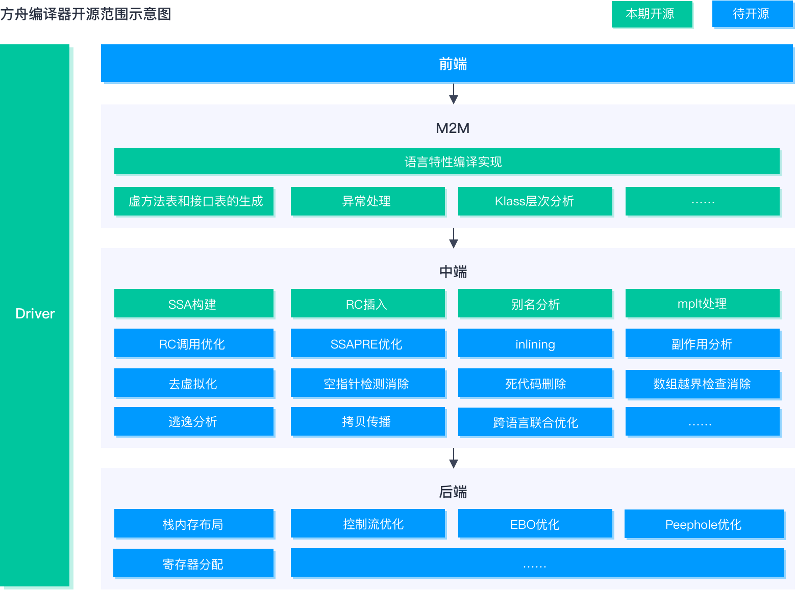 方舟编译器开源范围示意图.png
