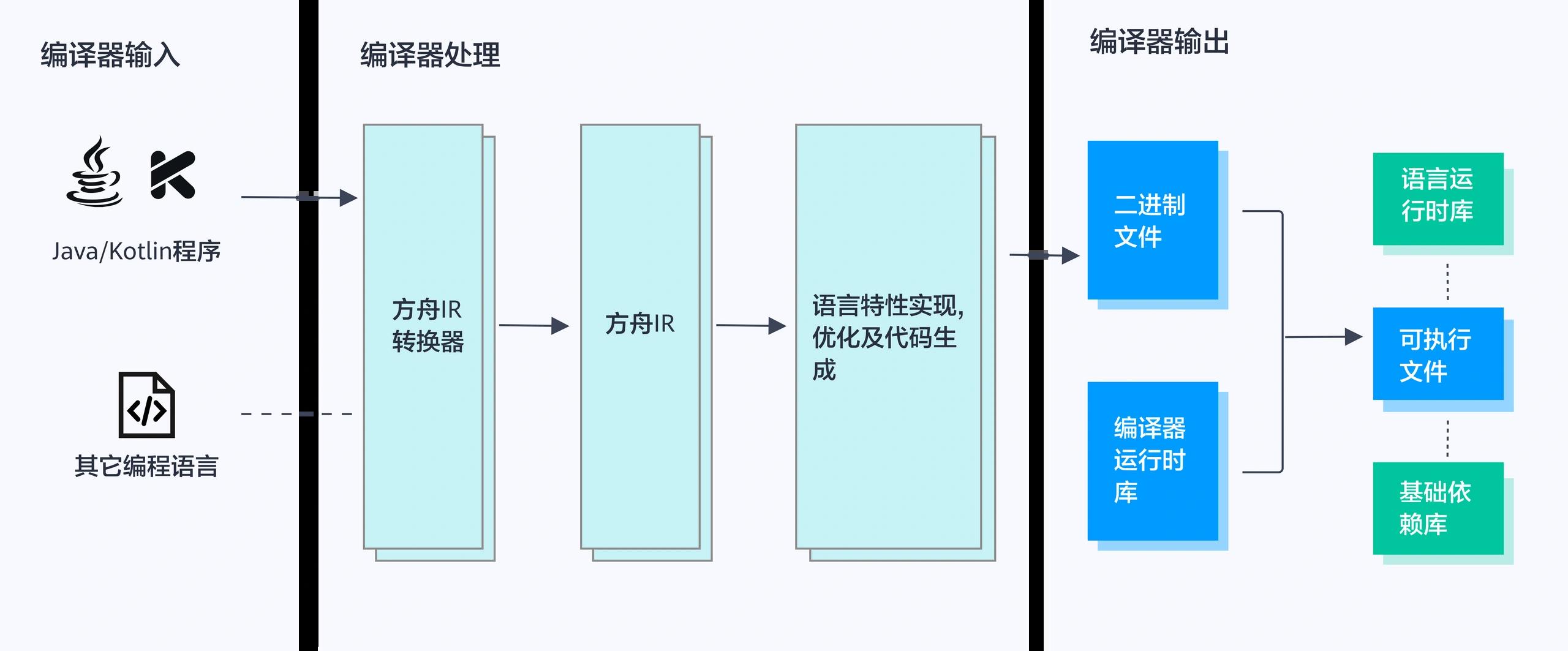 方舟编译器架构示意图.png