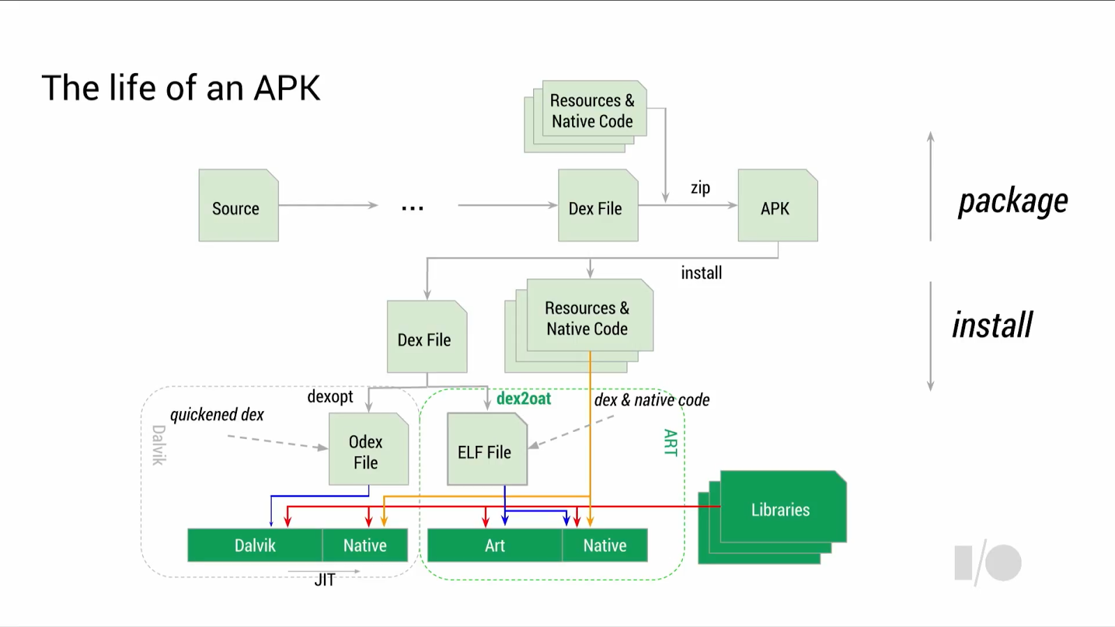Android-Dalvik-and-ART-Architectures.png