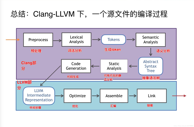 Clang-LLVM编译过程.png