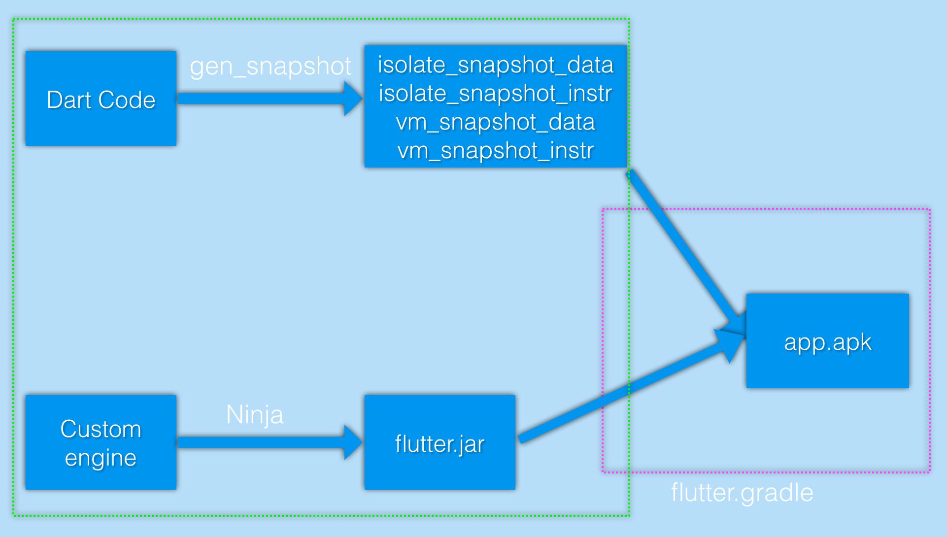 Flutter-Release模式编译-Android.png
