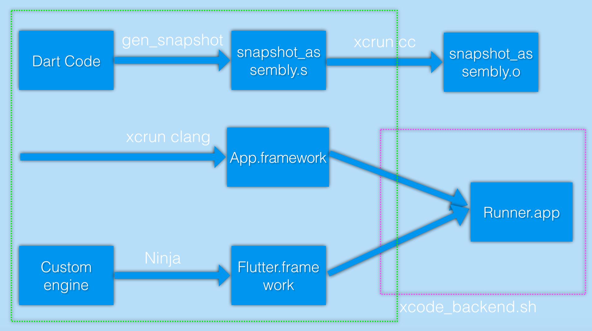 Flutter-Release模式编译-iOS.png