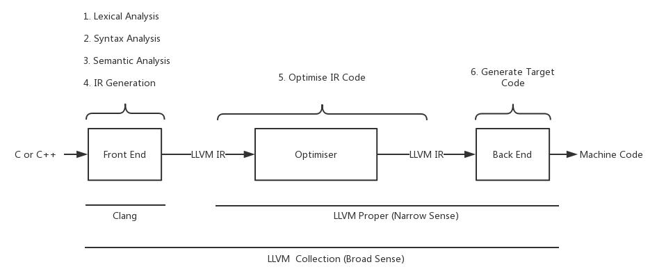 LLVM工具链集合.png