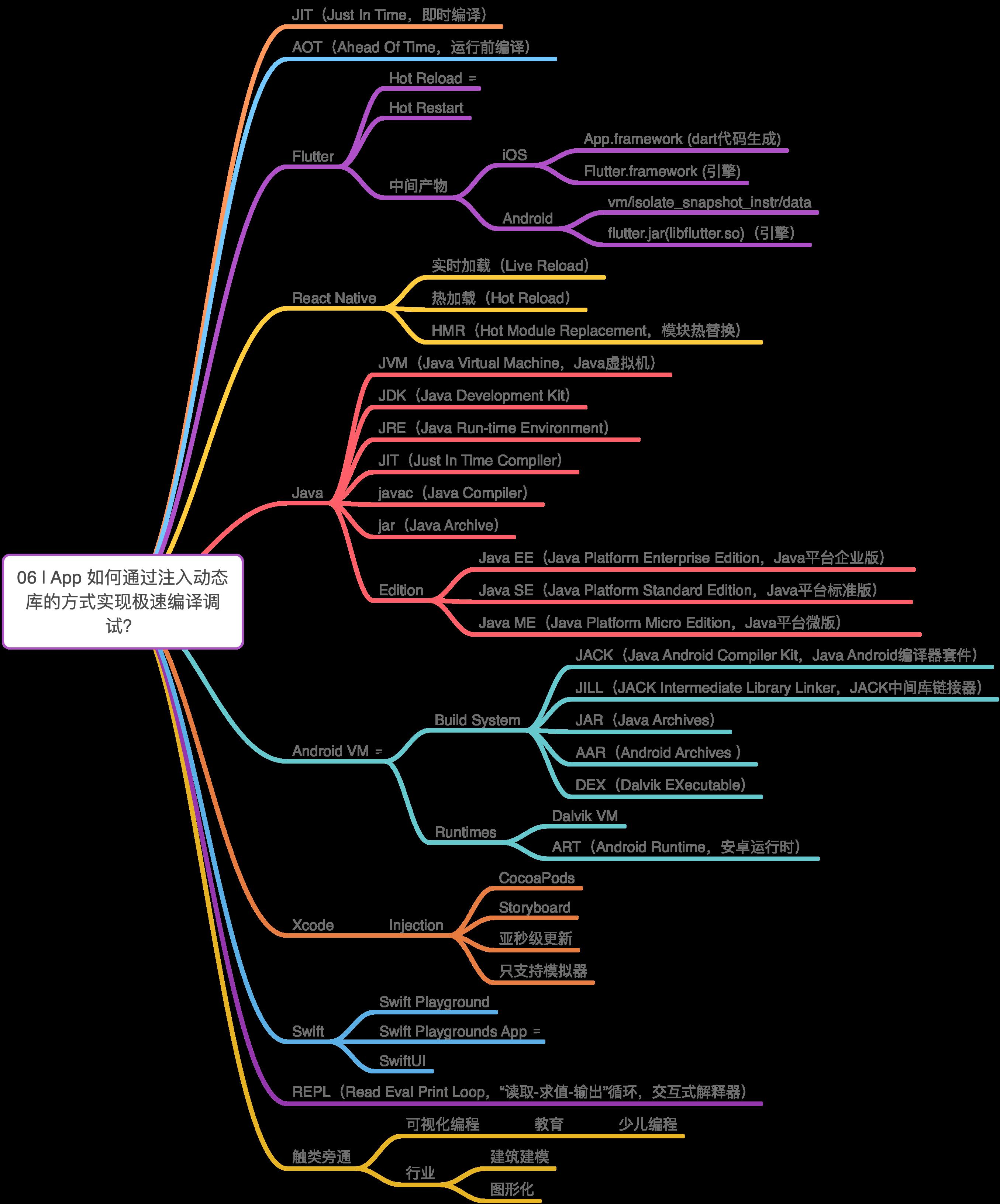 iOS开发高手课-06-App如何通过注入动态库的方式实现极速编译调试?.png