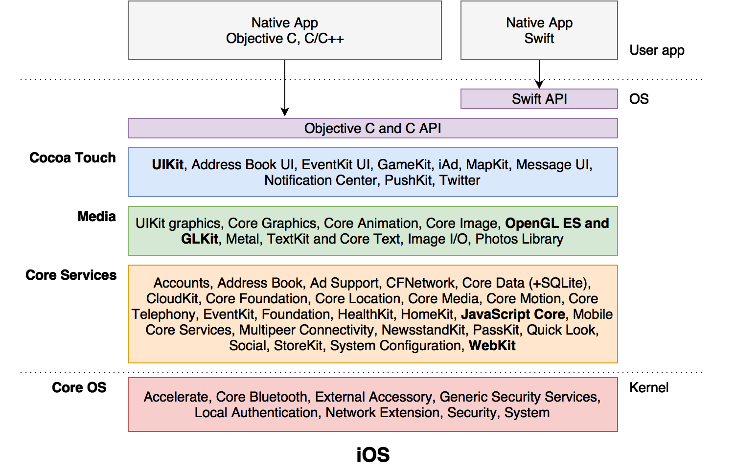 iOS-Cocoa-Touch-Architecture.png