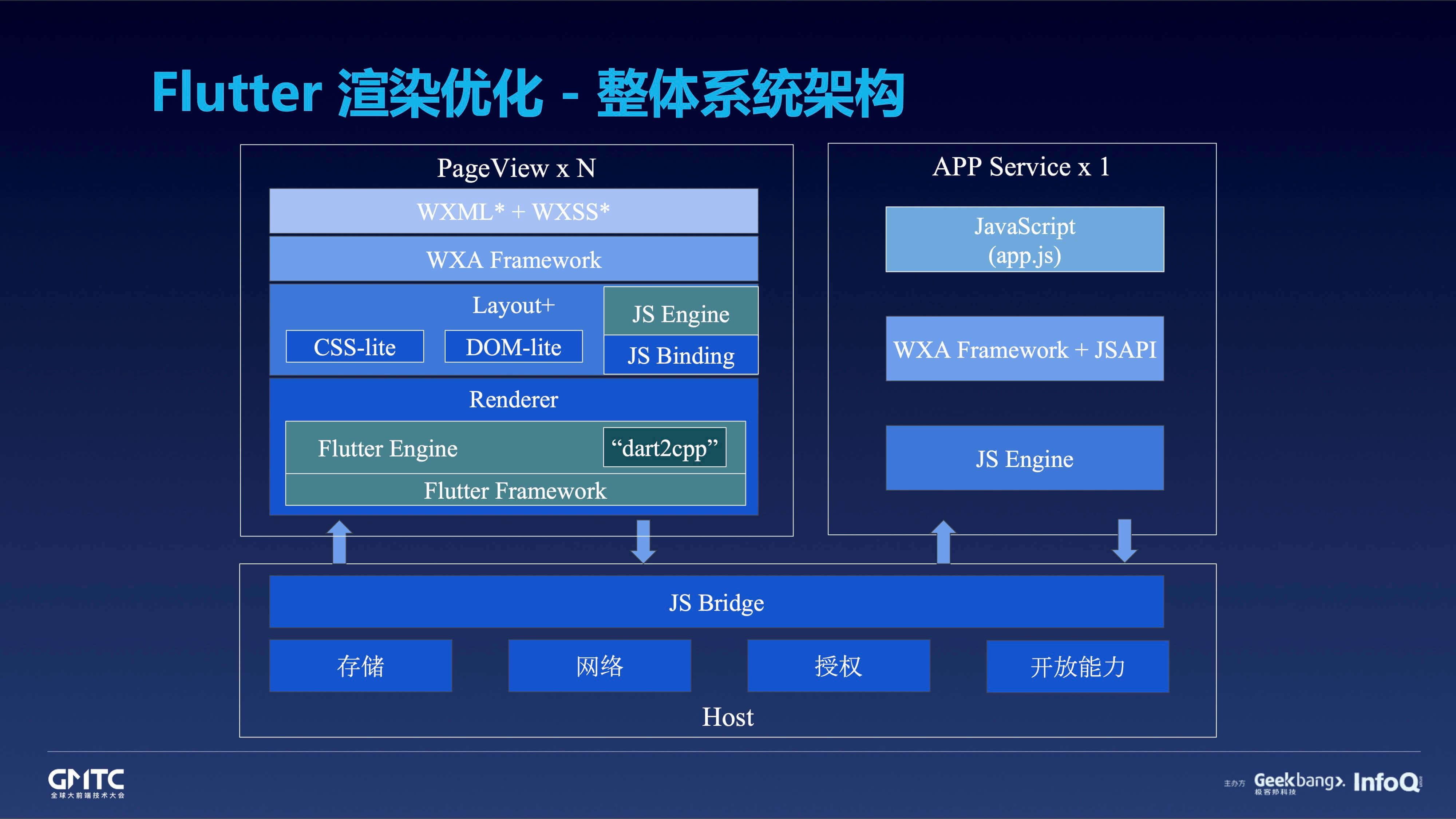 张志坚-基于小程序技术栈的微信客户端跨平台实践.jpg