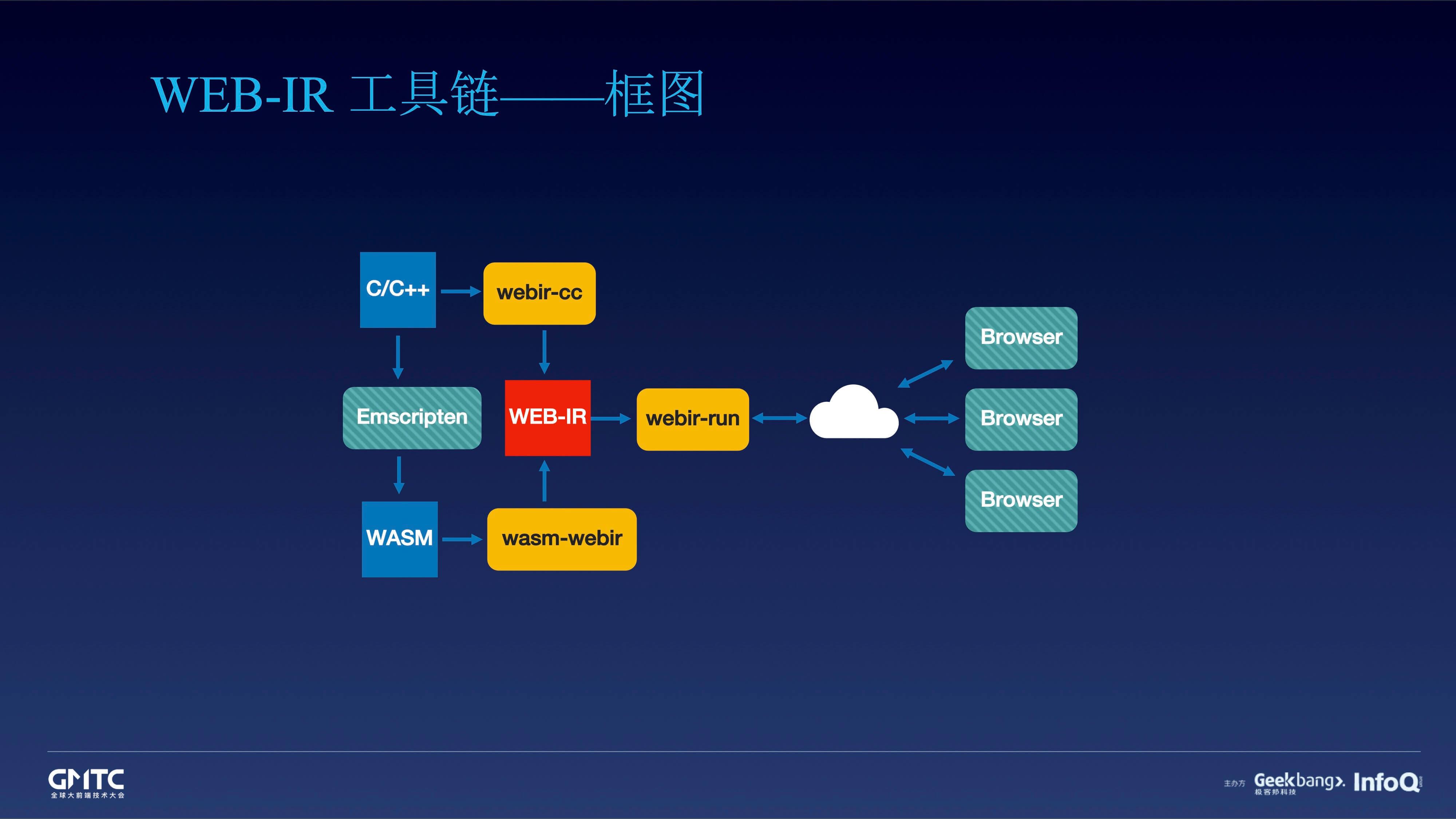 杨轶-移动Web上玩转原生游戏.jpg